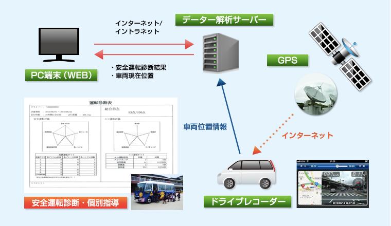 BS安全運行管理システム